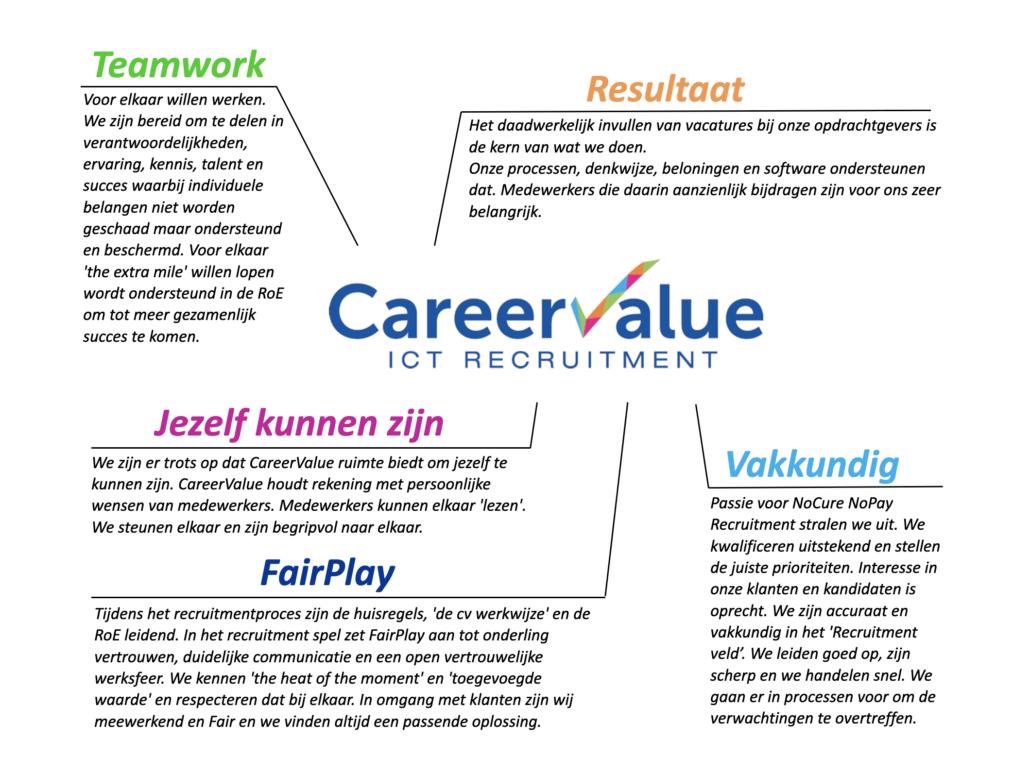 careervalue-kernwaarden